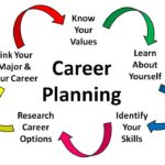Step by step career planning