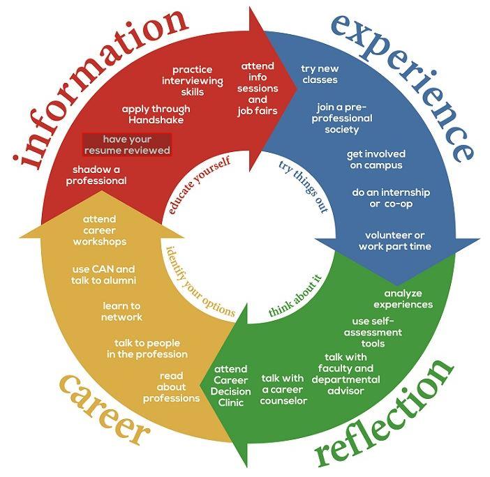A model for career assessment